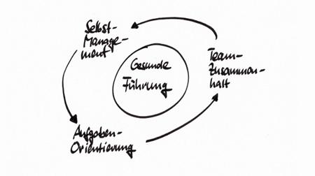 angebot_fuehrungsentw_grafik