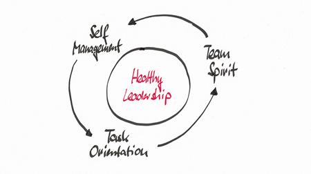 M19 Organisationsberatung Infografik Gesunde Führung